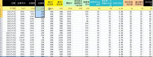 通过Excel表统计数据